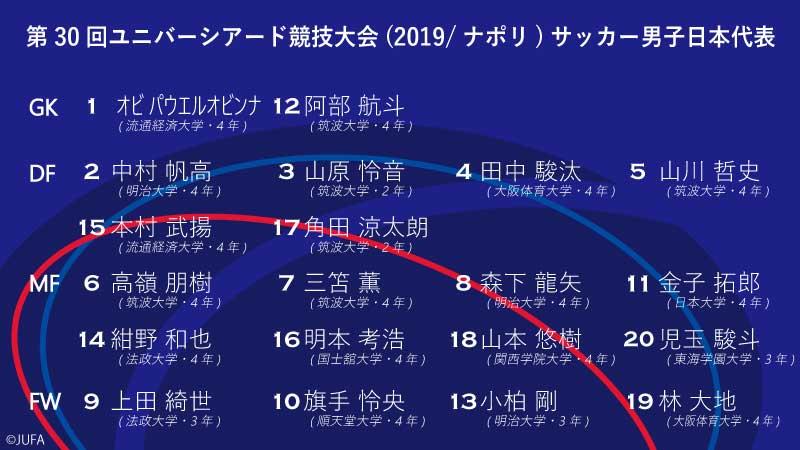 第30回ユニバーシアード競技大会(2019/ナポリ)サッカー男子日本代表が決定!