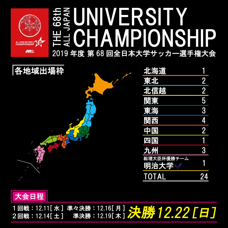 「2019年度 第68回全日本大学サッカー選手権大会」組合せ決定のお知らせ